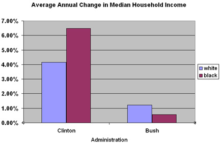 Chart compares median income for U.S. during Bush and Clintons Terms