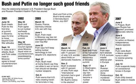 Vladimir Putin, George W. Bush