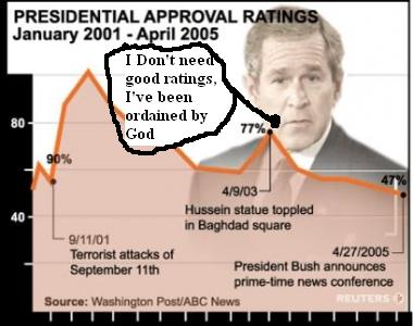 George W. Bush talks about his second term ratings and shows graph
