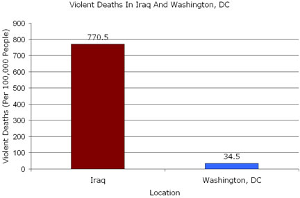 Chart of murder rates in Iraq and Washington D.C.